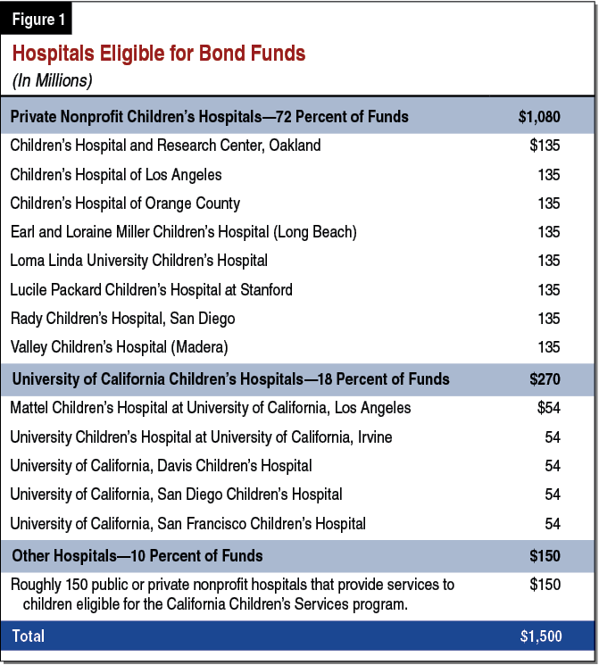 Figure 1 - Hospitals Eligible for Bond Funds