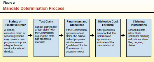 Mandate Determination Process