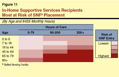 In-Home Supportive Services Recipients Most at Risk of SNF Placement