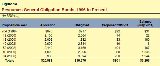 Resources General Obligation Bonds, 1996 to Present