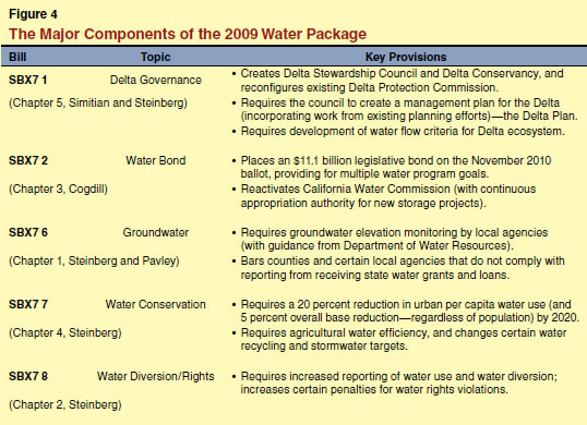 The Major Components of the 2009 Water Package