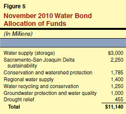 November 2010 Water Bond Allocation of Funds