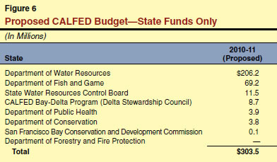 Proposed CALFED Budget—State Funds Only