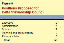 Positions Proposed for Delta Stewardship Council
