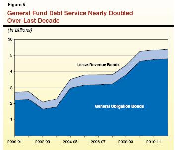 debt service funds essay Illustration essay  debt service funds  sovereign debt crisis  hamilton and national debt essay  history of the government debt economics essay  business share .