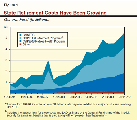 Public Pension and Retiree Health Benefits: An Initial