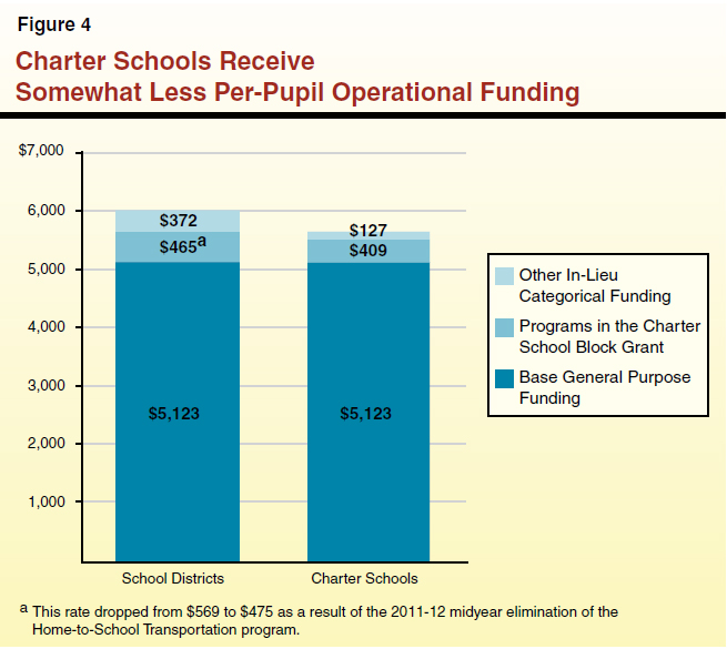 why funding for charter schools is Because new york state doesn't currently provide charter schools with facilities funding, they get about $2,300 less public funding per student than district schools do.