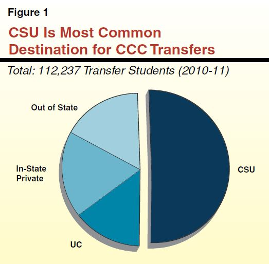 Can you transfer to a UC/CSU with credits from an online college?