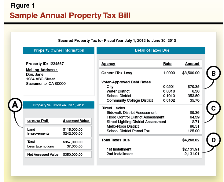 Sample Annual Property Tax Bill