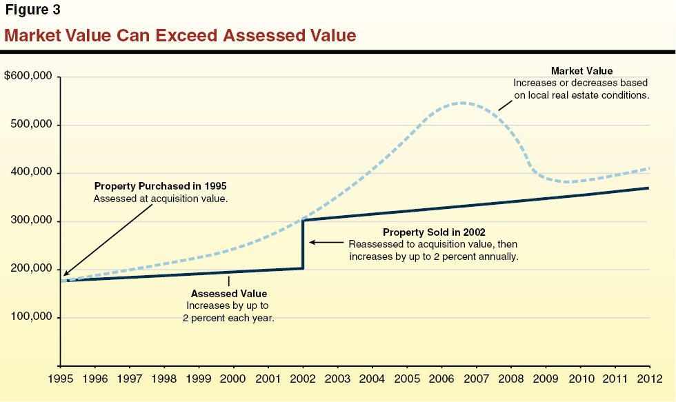 Market Value Can Exceed Assessed Value