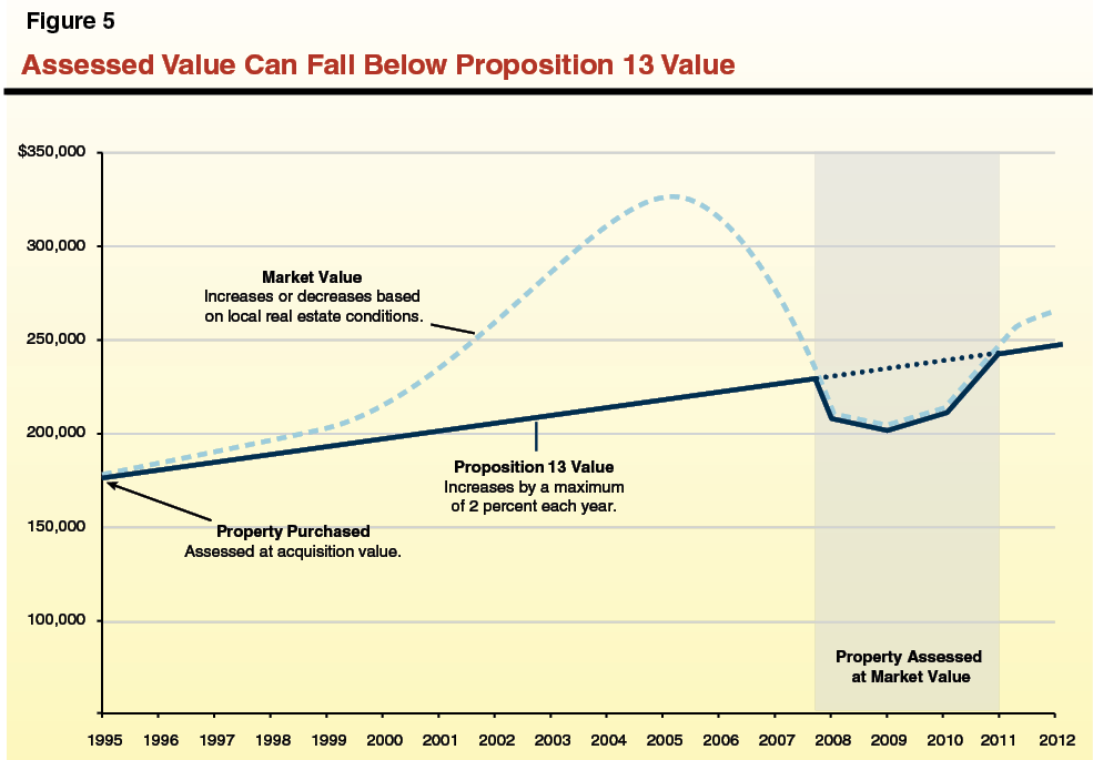 Assessed Value Can Fall Below Proposition 13 Value