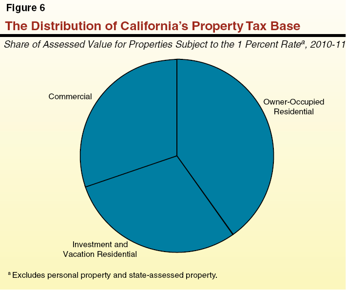 The Distribution of California's Property Tax Base