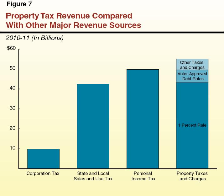Understanding California's Property Taxes