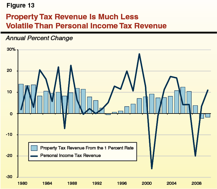 Figure 13 - Property Tax Revenue Is Much Less Volatile Than Personal Income Tax Revenue