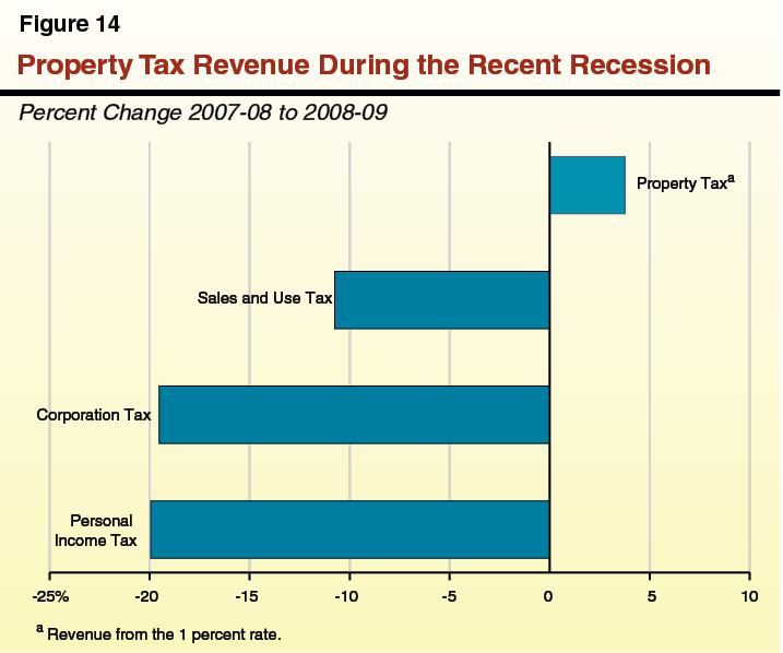 Figure 14 - Property Tax Revenue During the Recent Recession
