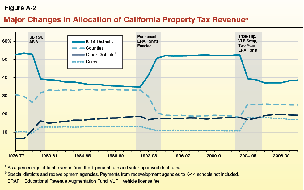Figure A2 - Major Changes in Allocation of California Property Tax Revenue