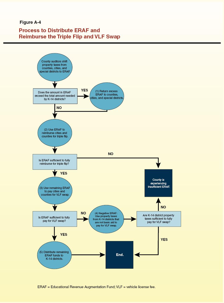 understanding california u0027s property taxes