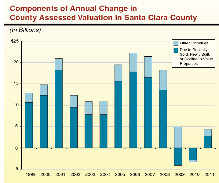 Components of Annual Change in County Assessed Valuation in Santa Clara County