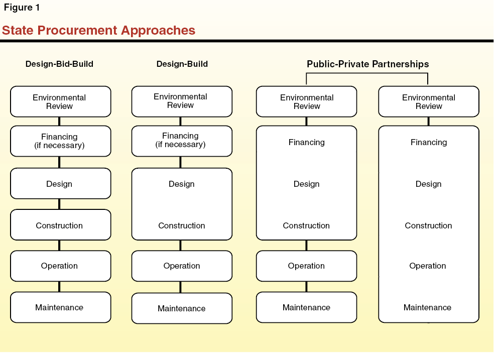 Maximizing State Benefits From Public Private Partnerships – Types of Construction Contract