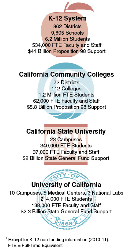 a criticism of the education system in the state of california A new state audit agrees the  university education once again becomes attainable  uc to enroll thousands more california students than the system.