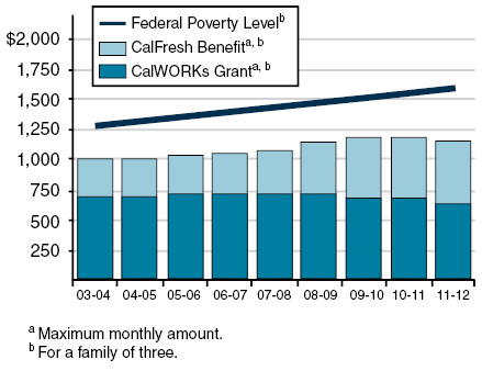 2013 calfacts calworks is californias cash assistance and welfaretowork program for lowincome families calworks recipients also qualify for cash food assistance ccuart Image collections