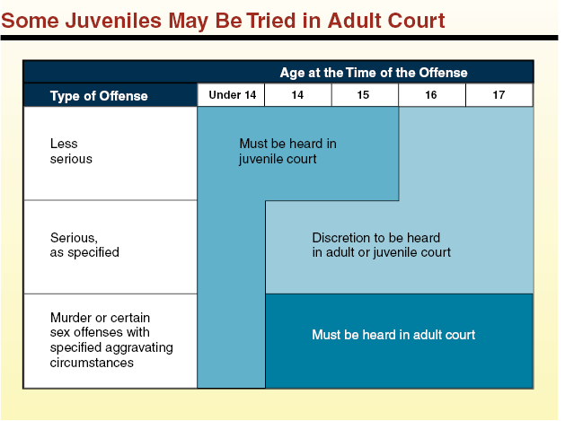 juveniles tried as adults Juvenile offenders should be tried as adults essay during the 1970s and 1980s the system of juvenile justice had been changed drastically across the united states: a substantial share of the crimes committed by juvenile moved to the jurisdiction of the criminal courts.