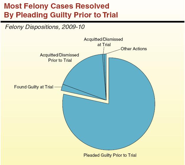 California's Criminal Justice System: A Primer