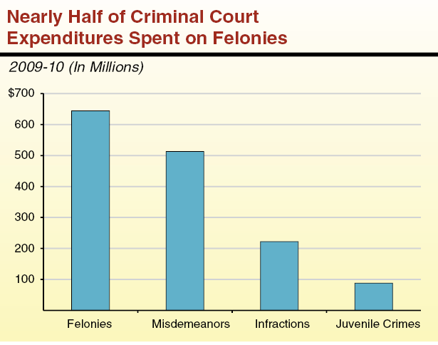How does the structure of the government relates to the criminal justice system?