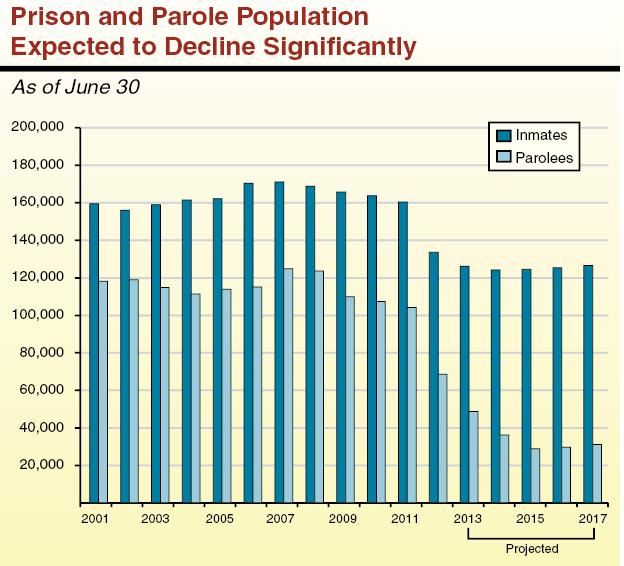 Death penalty vs. life sentence vs. jail time with parole?