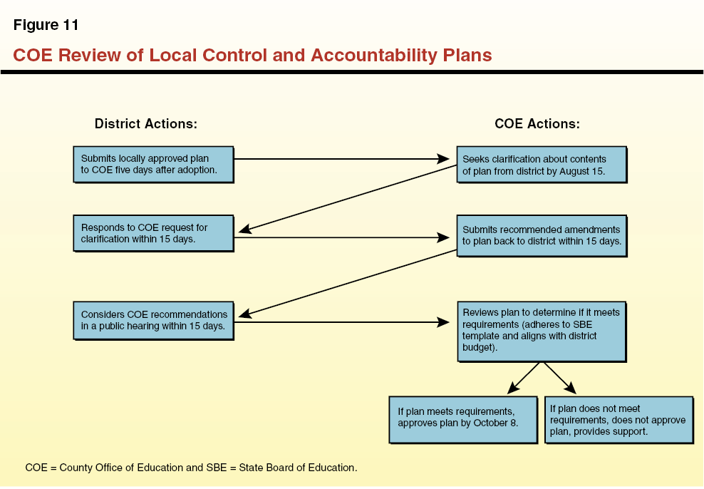 An Overview of the Local Control Funding Formula