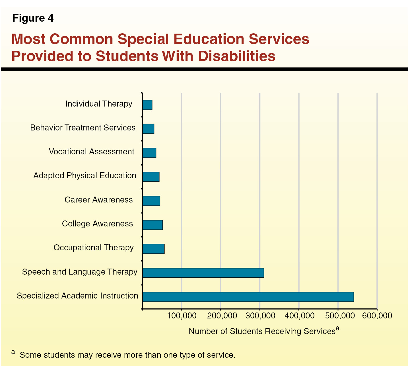 Why Does Special Education Have To Be >> Overview Of Special Education In California