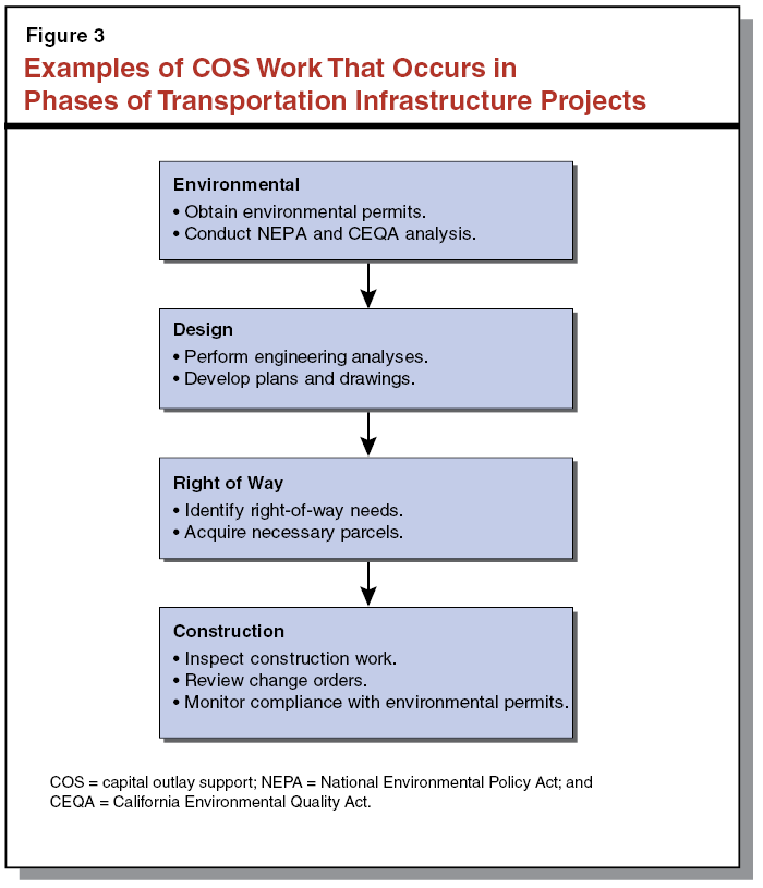 Figure 3 Examples Of COS Work That Occurs In Phases Of Transportation  Infrastructure Projects