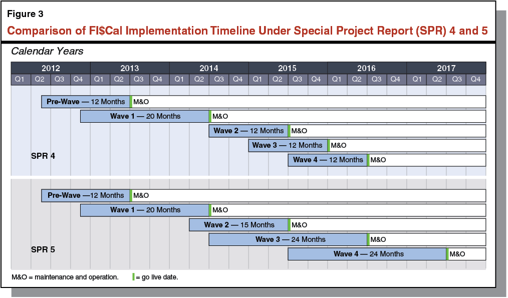 The 2014 15 Budget Evaluating Fi Cal Project Plan