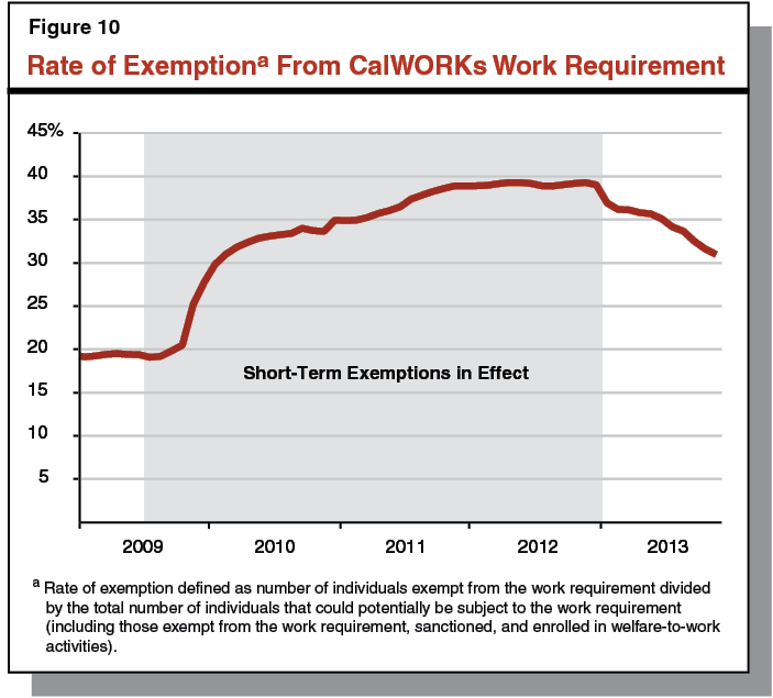 CalWORKs Welfare-to-Work Program – EHSD