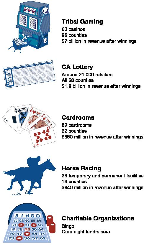 Gambling statisitcs for california mpumalanga gambling board