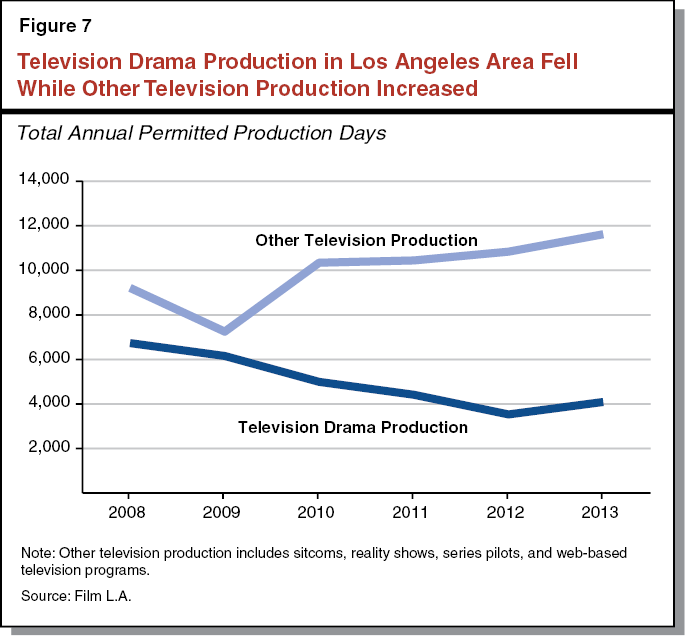 motion picture industry report Industry reports for the establishments primarily engaged in the production of theatrical and nontheatrical motion pictures and video tapes for exhibition or sale, including educational.