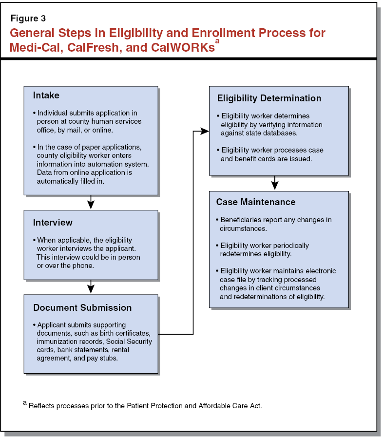 Integrating health and human services eligibility and enrollment figure 3 general steps in eligibility and enrollment process for medi cal calfresh ccuart Image collections