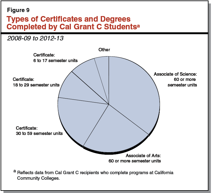 Figure 9   Types Of Certificates And Degrees Completed By Cal Grant C  Students