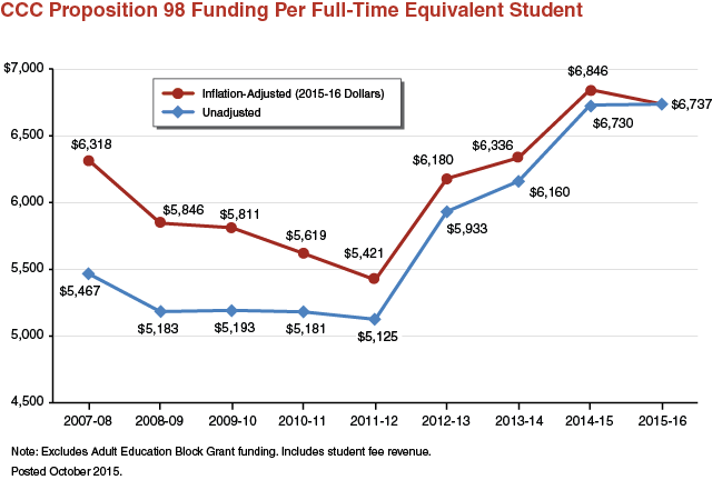 California community colleges proposition 98 funding per full-time equivalent student