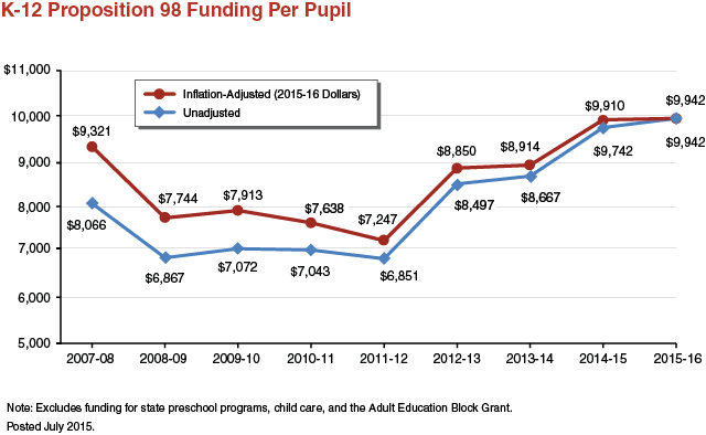 K-12 Proposition 98 Funding Per Pupil