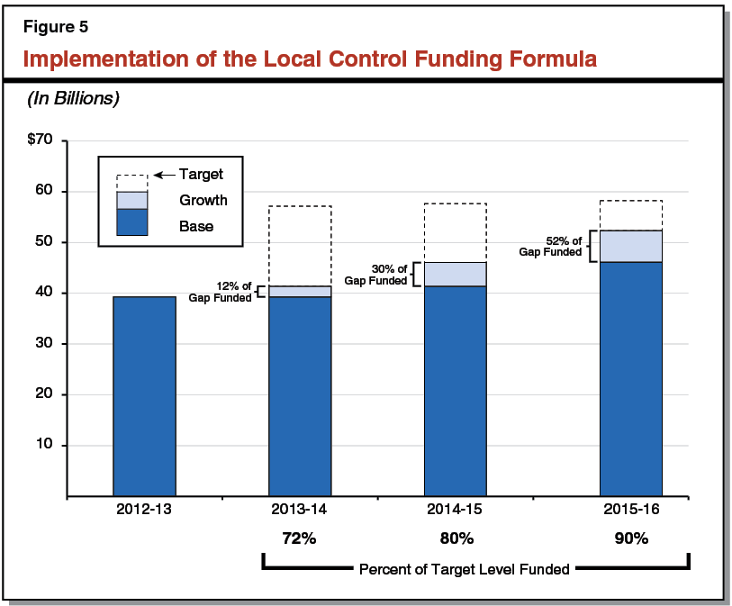 Figure 5 - Implementation of the Local Control Funding Formula