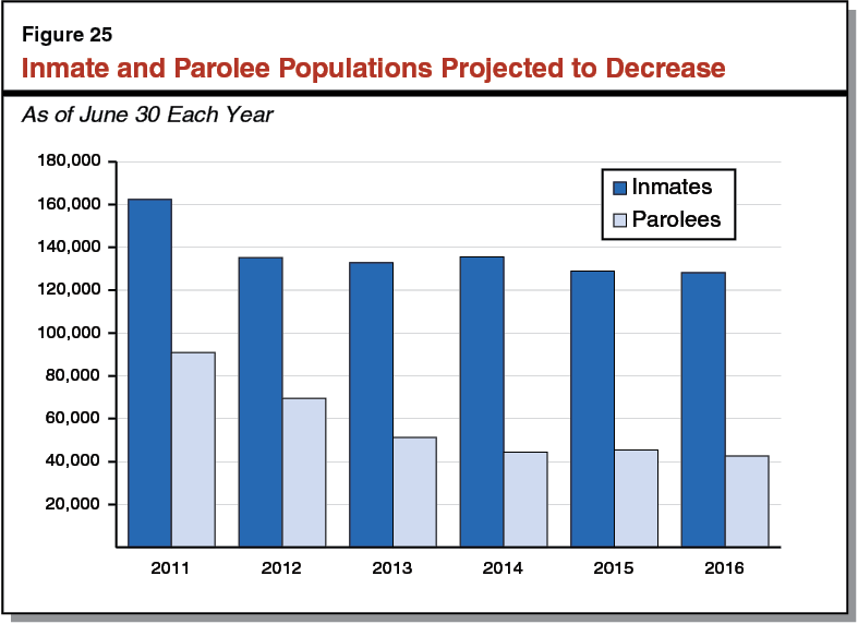 Figure 25 - Inmate and Parolee Populations Projected to Decrease