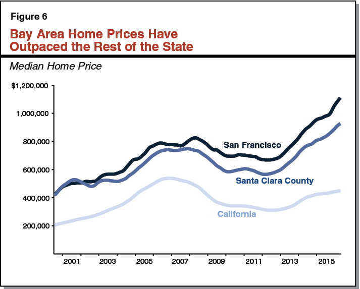 Figure 6 - Bay Area Home Prices Have Outpaced the Rest of the State