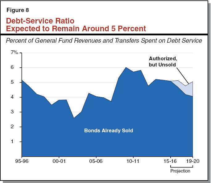 Figure 8 - Debt-Service Ratio Expected to Remain Around 5 Percent
