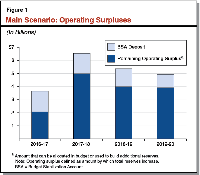 Figure 1 - Main Scenario: Operating Surpluses