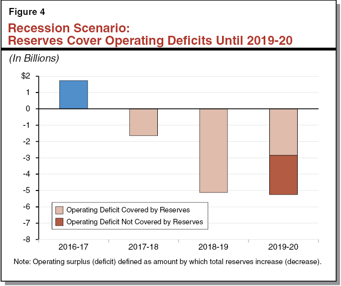 Figure 4 - Recession Scenario: Reserves Cover Operating Deficits Until 2019-20