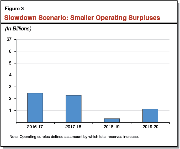 Figure 3 - Slowdown Scenario: Smaller Operating Surpluses