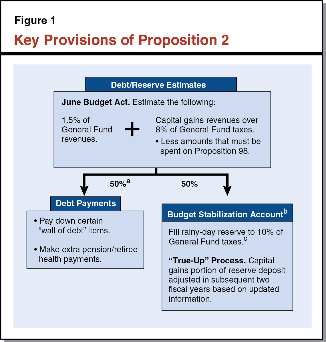 Figure 1 - Key Provisions of Proposition 2
