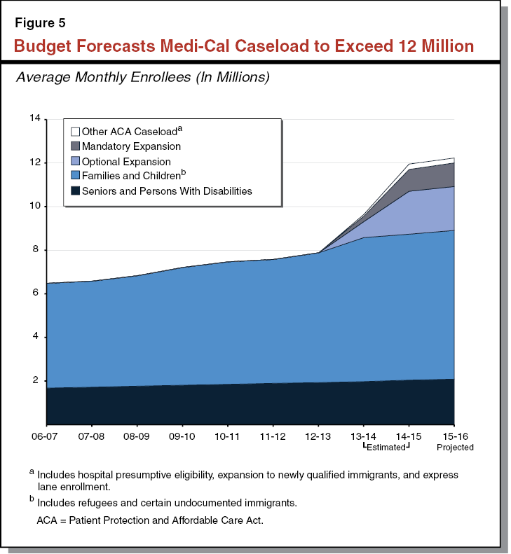 """analysis of healthcare in california Click here to download the executive summary   for the purposes of this analysis,  """"california cost curve, healthcare expenditures,."""