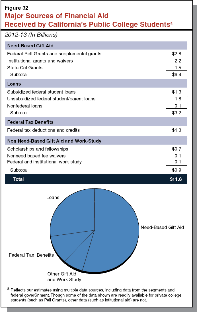 the 2015 16 budget higher education analysis